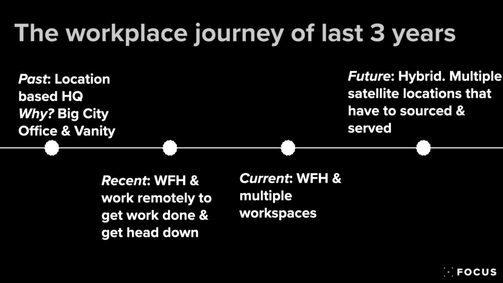 The workplace journey of the last few years
